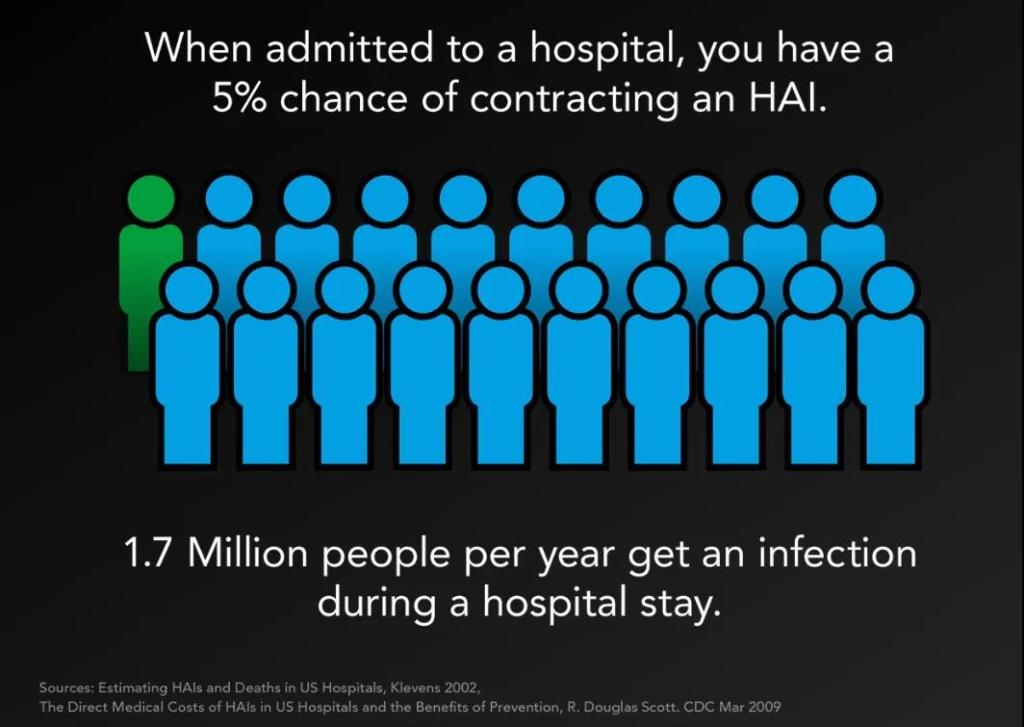 more than 1.7 million people are infected in hospitals
