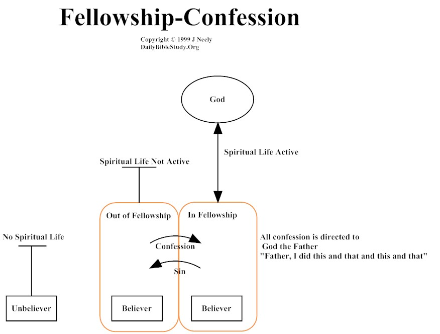 fellowship-confession