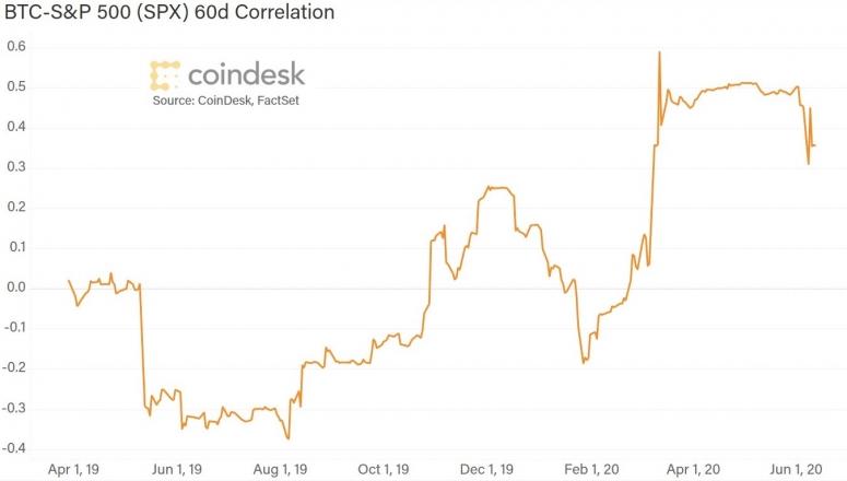 sp-correlation-new-title