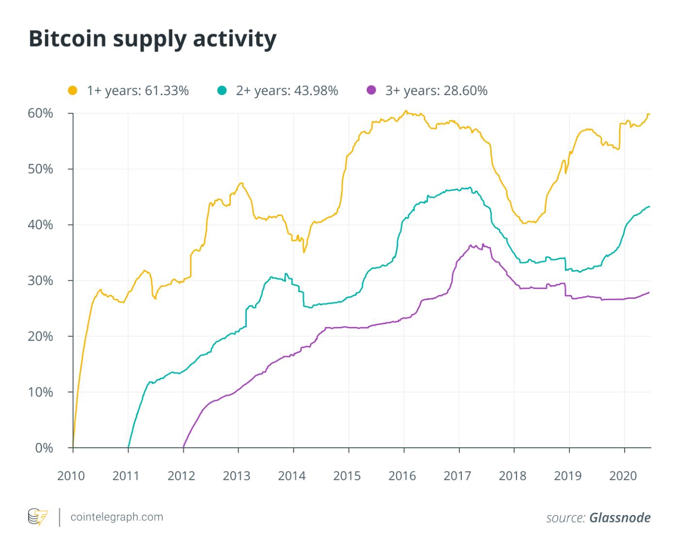 Bitcoin supply activity