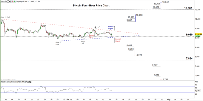 Bitcoin four hour price chart 14-07-20