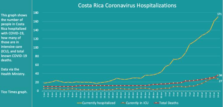 Costa Rica coronavirus hospitalizations on July 14, 2020.