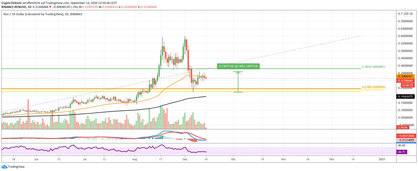 REN/USD daily price chart