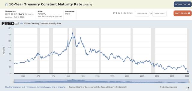 ten year bond rates