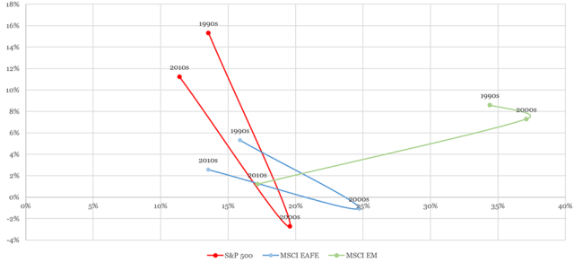 Chart showing Annualized Returns and Standard Deviations, 1990s to 2010s