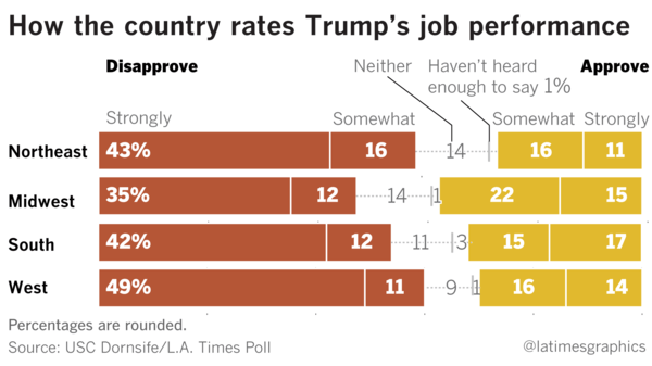 New poll shows Trump with historically low approval rating ...
