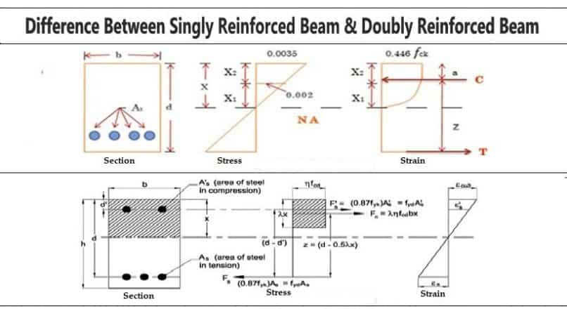 Difference Between Singly Reinforced Beam & Doubly Reinforced Beam