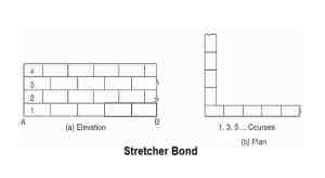 types of brick bonds