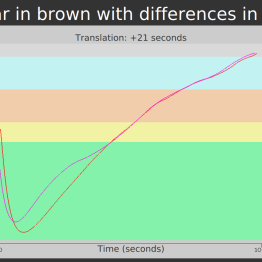 A 21 second translation to align the batches at the start of color change from yellow to brown. The same translation aligns the batches at the start of first crack.