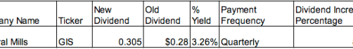 general mills dividend increase neil daily blog update building income