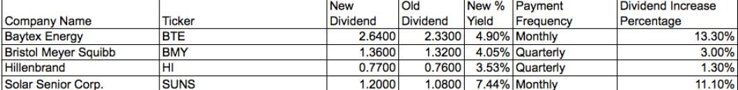 dividend increase december 7 2011 daily investor stock passive income stream cashflow retire investor life .jpg