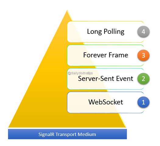 Identifying the SignalR Transport Medium -
