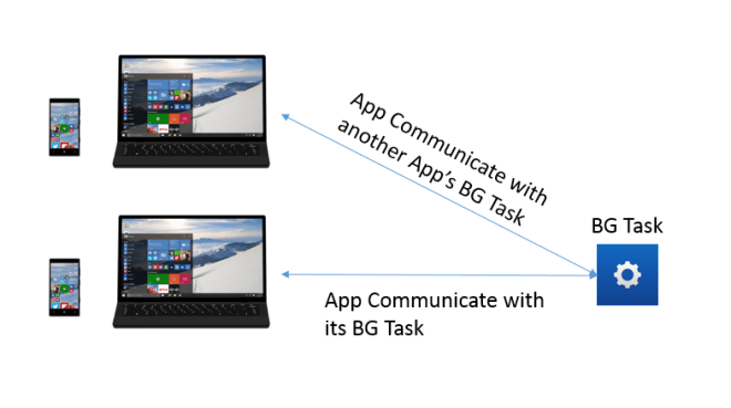 How to create App Service communication in Windows Universal Apps.