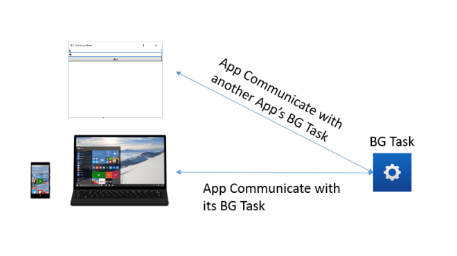App Service communication together with Windows Universal App, WPF and Winforms Application