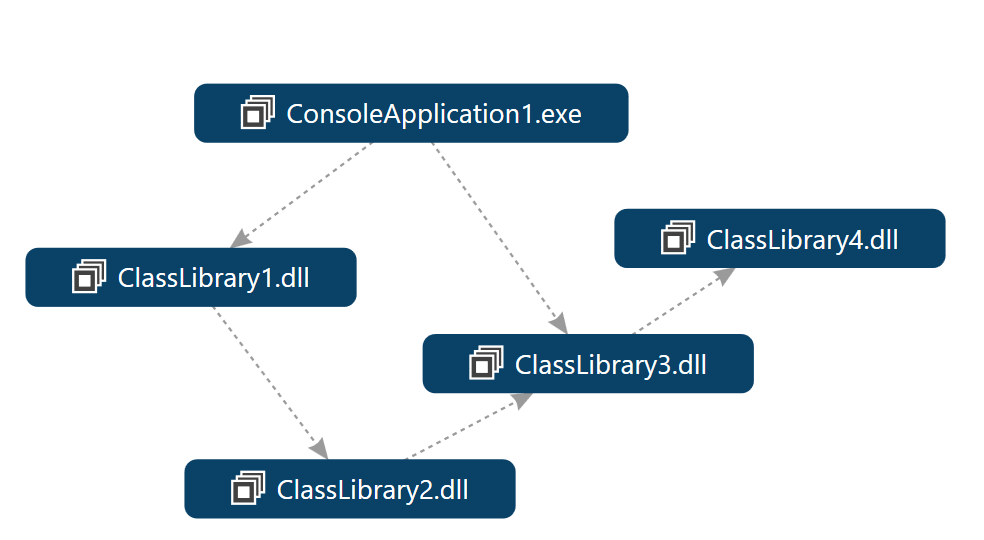How to identify the project dependencies in Visual Studio ?