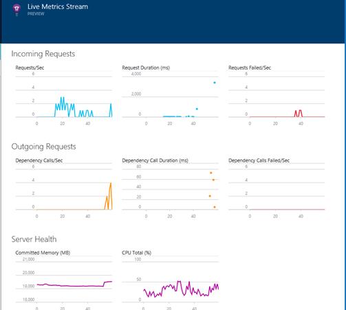 Live Application Metrics from Application Insights – Live Stream Metrics