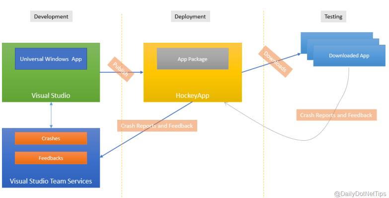 HockeyApp Deployment and Crash Log