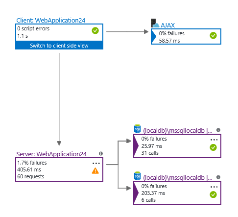Automatically Discover Your Application Topology using Application Map