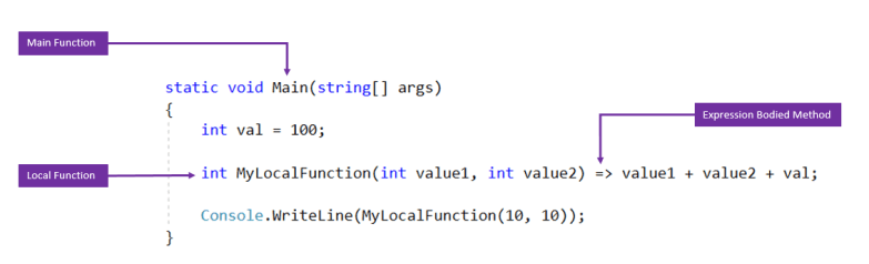 Expression Bodied Local Function