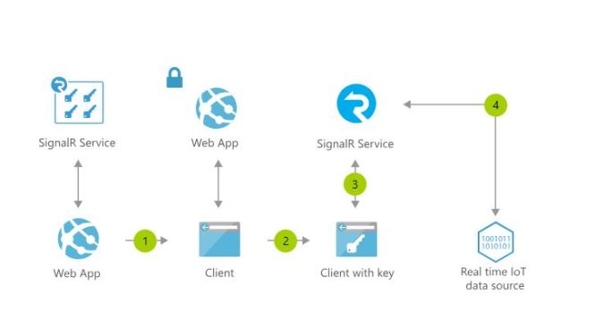 Azure SignalR Service - Azure Reference Architecture