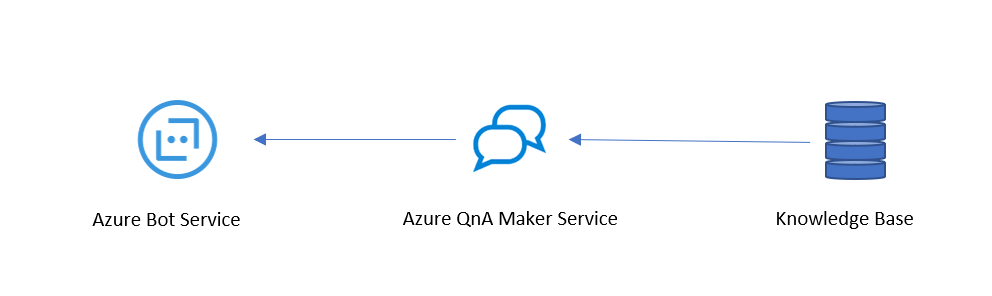 Create a QnA Maker Azure Service and Connect with Knowledge Base (KB) Service