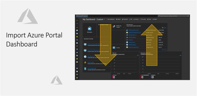 Import Azure Portal Dashboard - Daily  NET Tips
