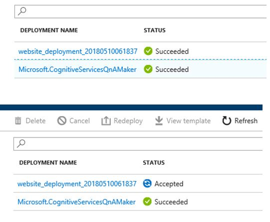 deployments of azure resources: Types of Deployments