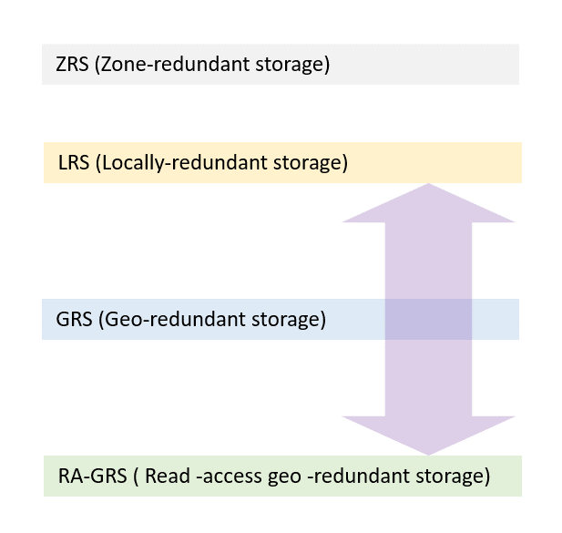 switch Azure Storage replication strategy