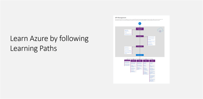 Learn Azure by following Learning Paths