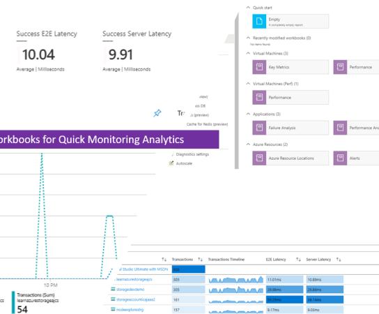 Using Azure Monitor Workbooks for Quick Monitoring Analytics