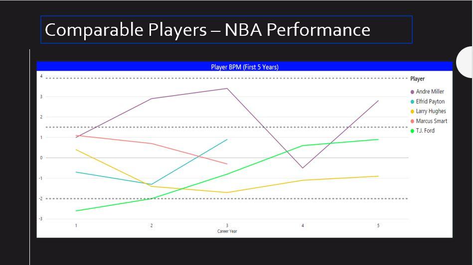 NBA Draft 2017 History Lesson: De'Aaron Fox