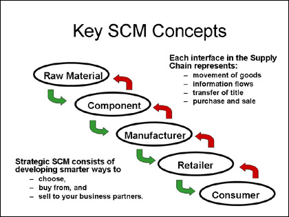 supply_chain_flowchart