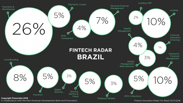Silicon Valley VCs rush to Brazil Fintech- Millennial Nubank and