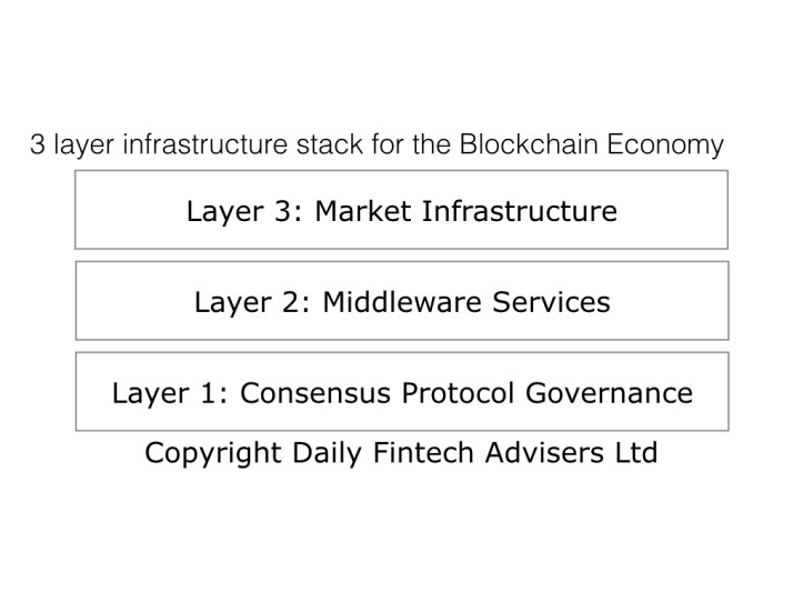 3 layer stack infrastructure for the Blockchain Economy.001