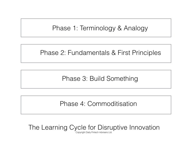 The Learning Cycle for Disruptive Innovation.002