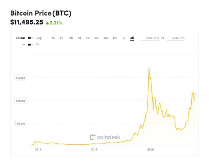 coindesk-BTC-chart-2019-08-12.png