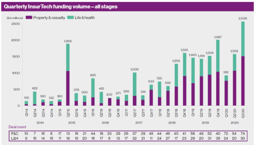 InsurTech Funding Volume Increase