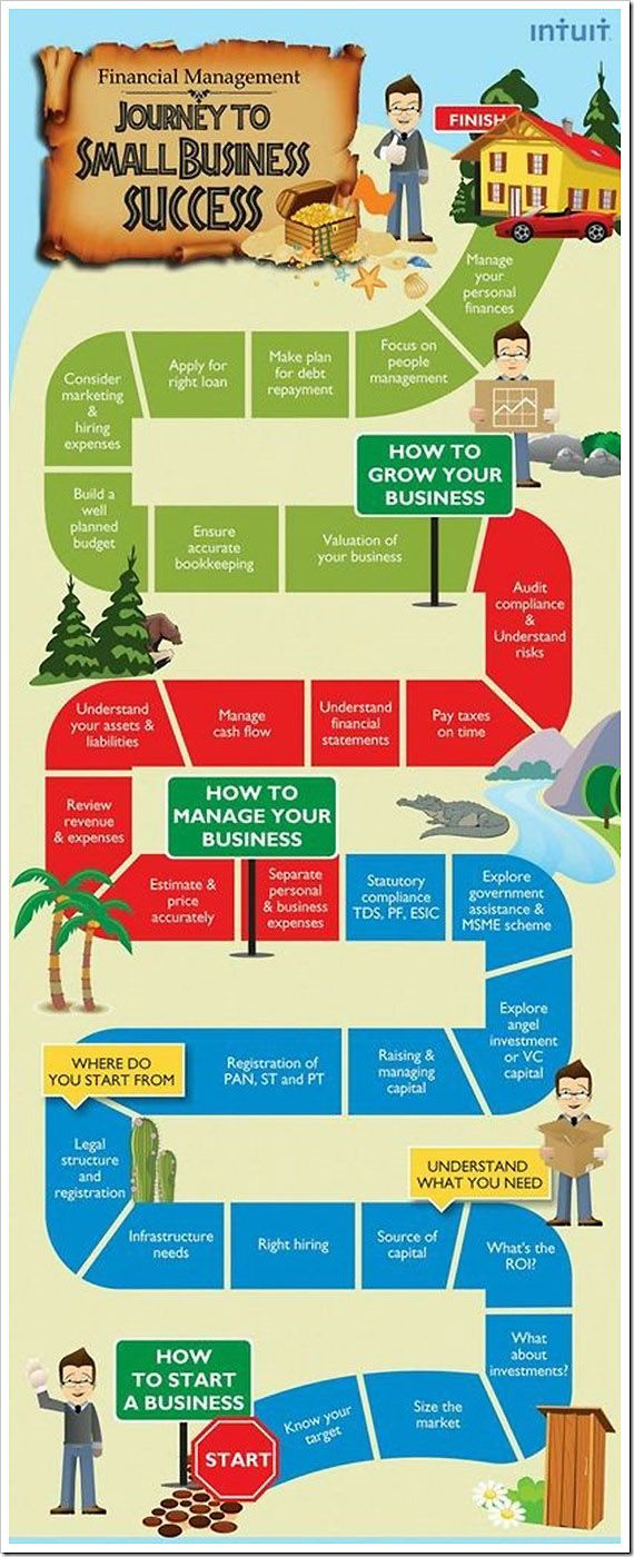 What it takes to be successful in business? We are here with 30 steps for succes…