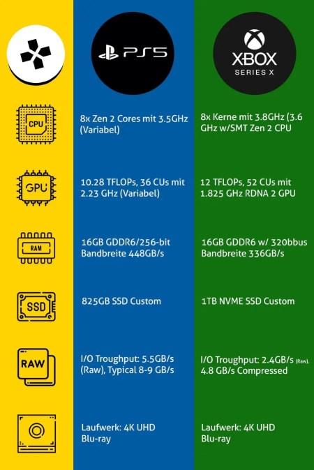 Hardware-Vergleich zwischen PS5 und Xbox Series X