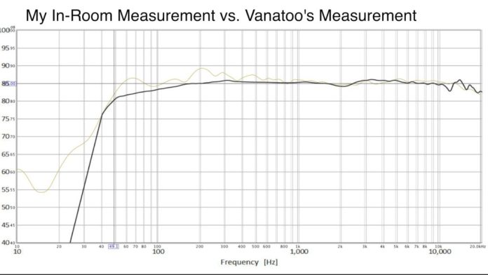 Vanatoo T1E Frequency Response