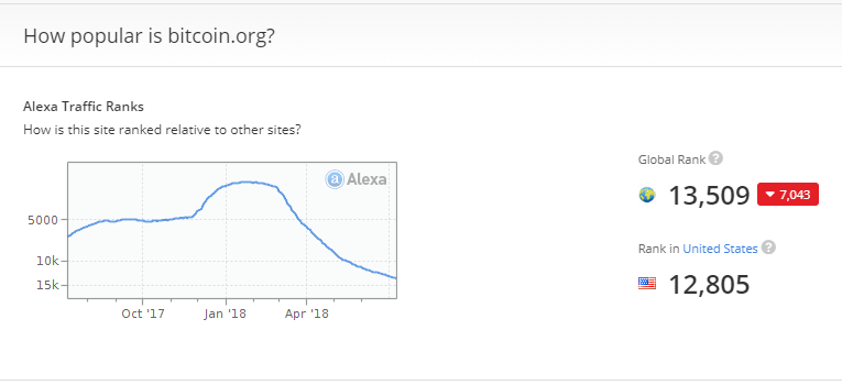 alexa cryptocurrency ranking