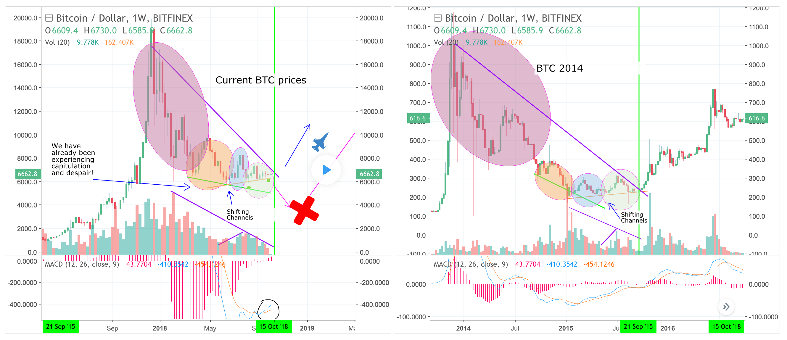 Bitcoin movement analysis
