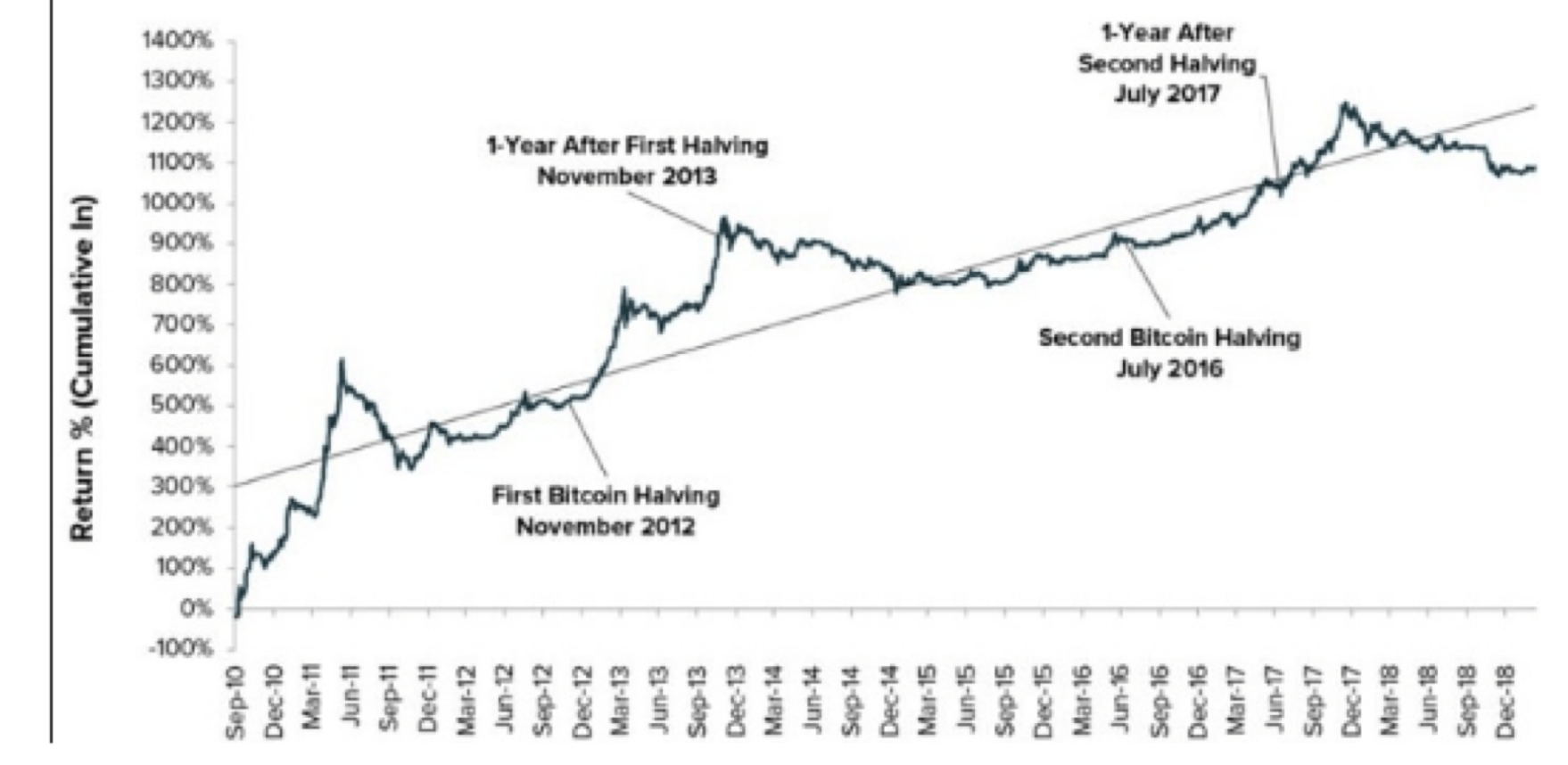 Bitcoin halving 2020 effect on altcoins
