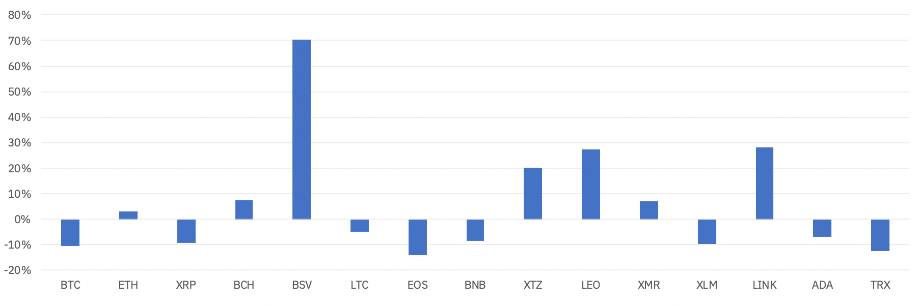 These Large-Cap Altcoins Significantly Outperformed Bitcoin (BTC) in Q1 2020