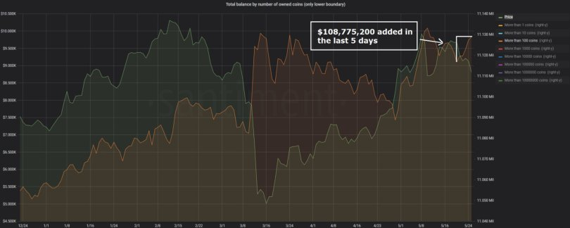 The move coincides with a shift in crypto sentiment on Twitter.