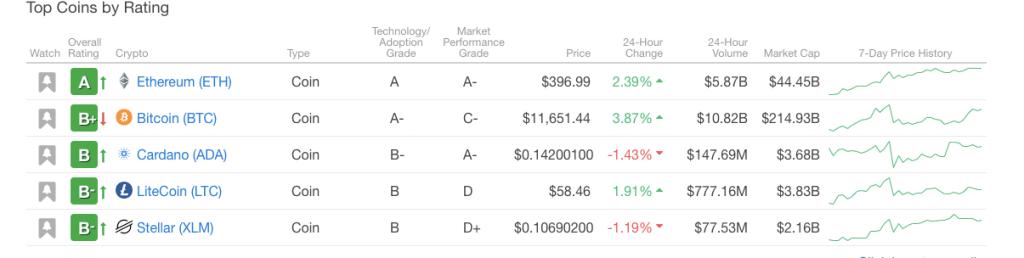 Weiss Ratings umístil Ethereum před Bitcoiny jako top kryptoměnu a Cardano má nejlepší technologii