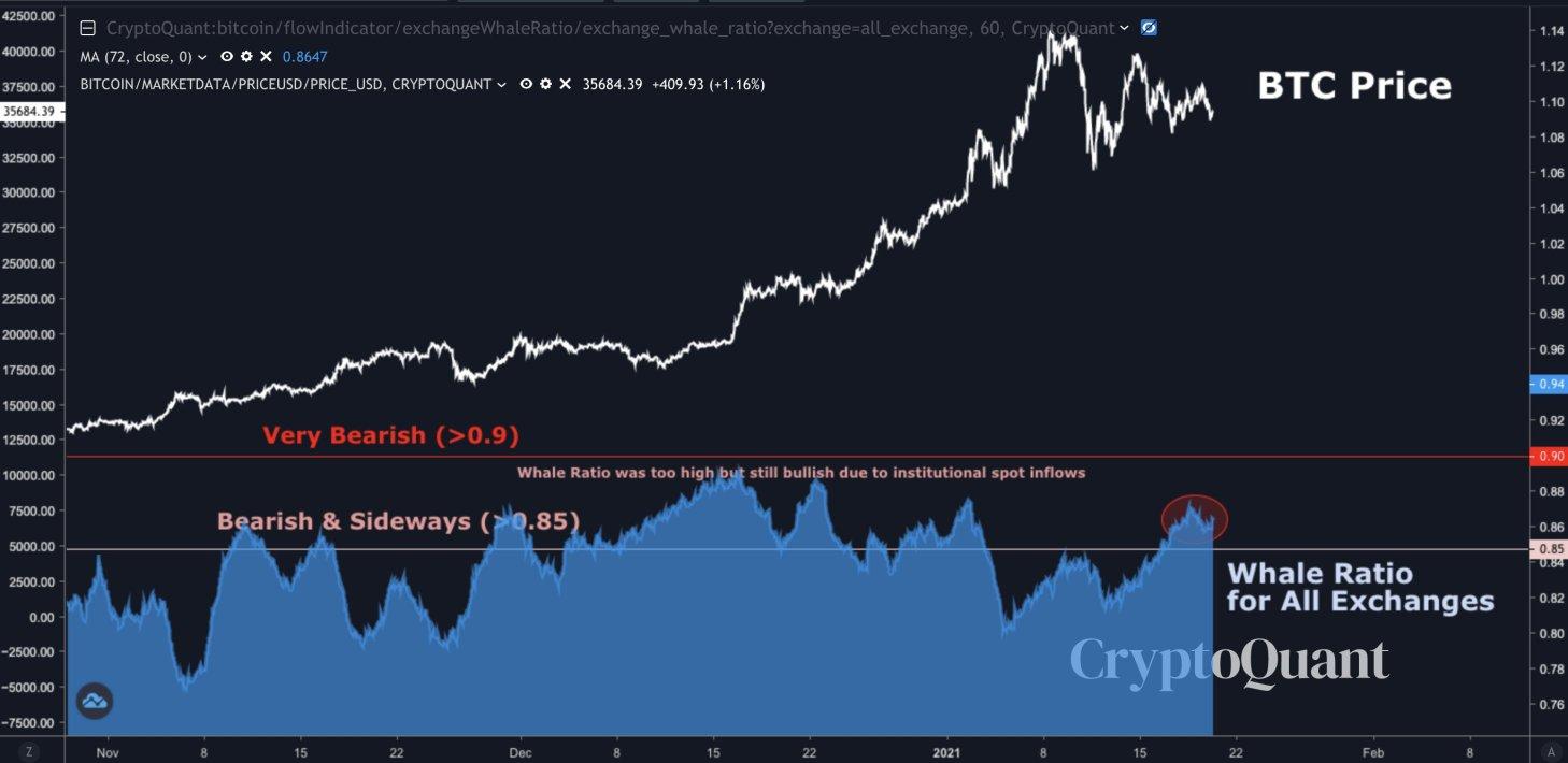 Bitcoin balinası olmak Ünlü analist düşüşün asıl nedenini açıklıyor!
