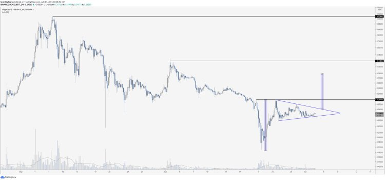 Dogecoin Will Ignite 58% Breakout if It Takes Out Crucial Resistance, According to Crypto Trader Scott Melker