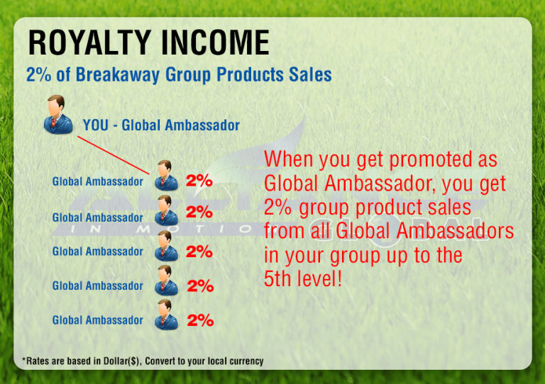 aim-royalty-income