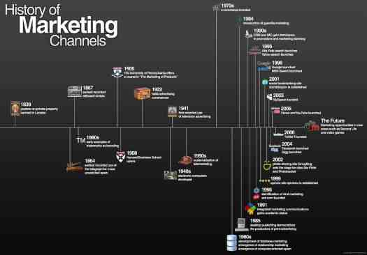 Source: http://www.penn-olson.com/2010/07/24/history-of-marketing-channels-infographic/